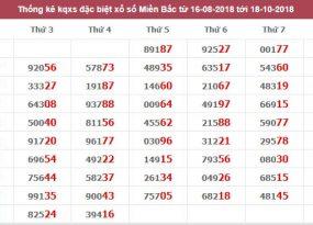 phân tích tổng hợp cầu miền bắc ngày 18/10 siêu chuẩn
