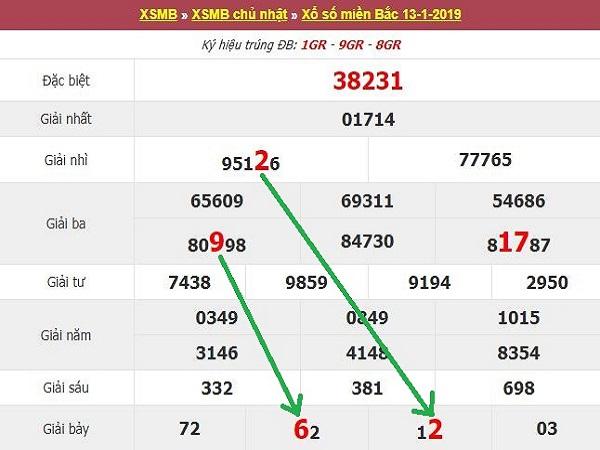 Soi cầu XSMB ngày 19/03 xác suất trúng cao được chia sẻ