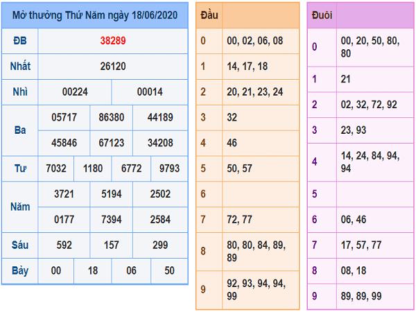 Chuyên gia phân tích KQXSMB- xổ số miền bắc ngày 19/06/2020