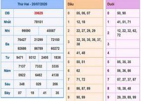 Thống kê KQXSMB- xổ số miền bắc ngày 21/07 tỷ lệ trúng cao