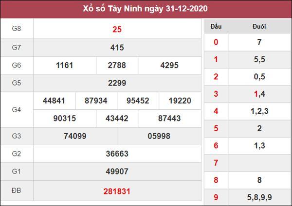 Nhận định KQXS Tây Ninh 7/1/2021 thứ 5 chi tiết nhất