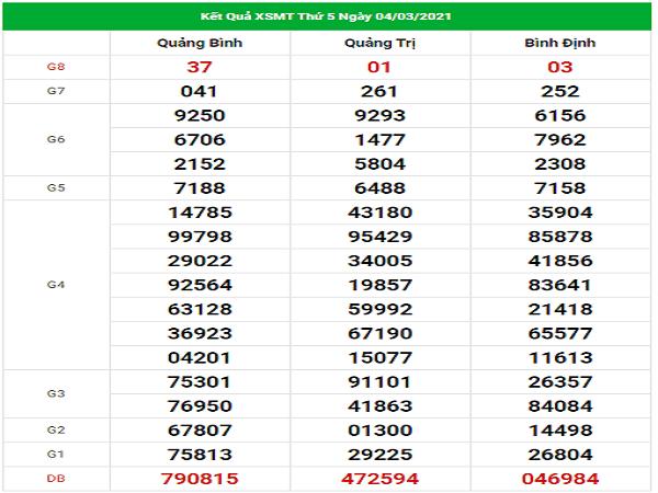Dự đoán XSMT 11/3/2021