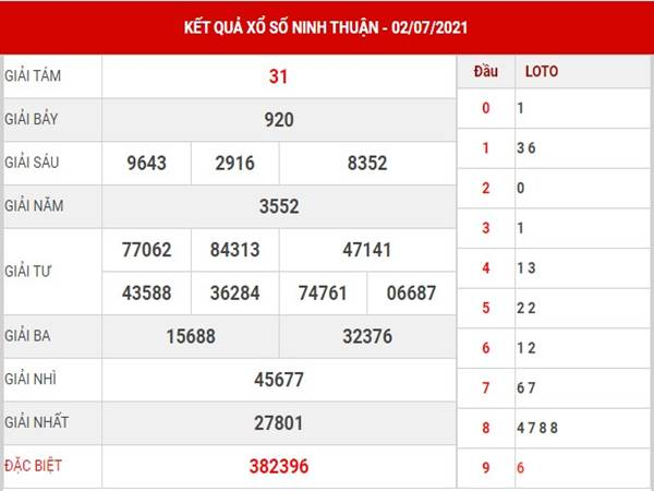 Thống kê xổ số Ninh Thuận thứ 6 ngày 9/7/2021